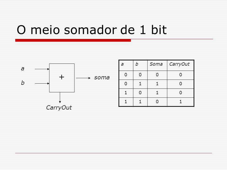 O meio somador de 1 bit a b CarryOut soma + abSomaCarryOut 0000 0110 1010 1101