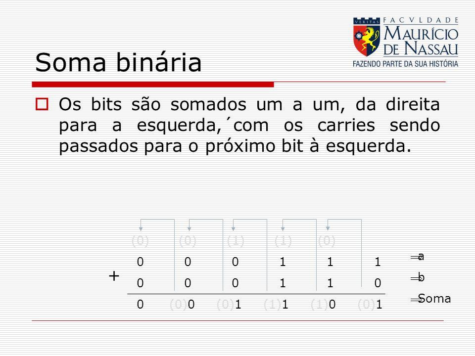 Soma binária Os bits são somados um a um, da direita para a esquerda,´com os carries sendo passados para o próximo bit à esquerda. (0) (0) (1) (1) (0)