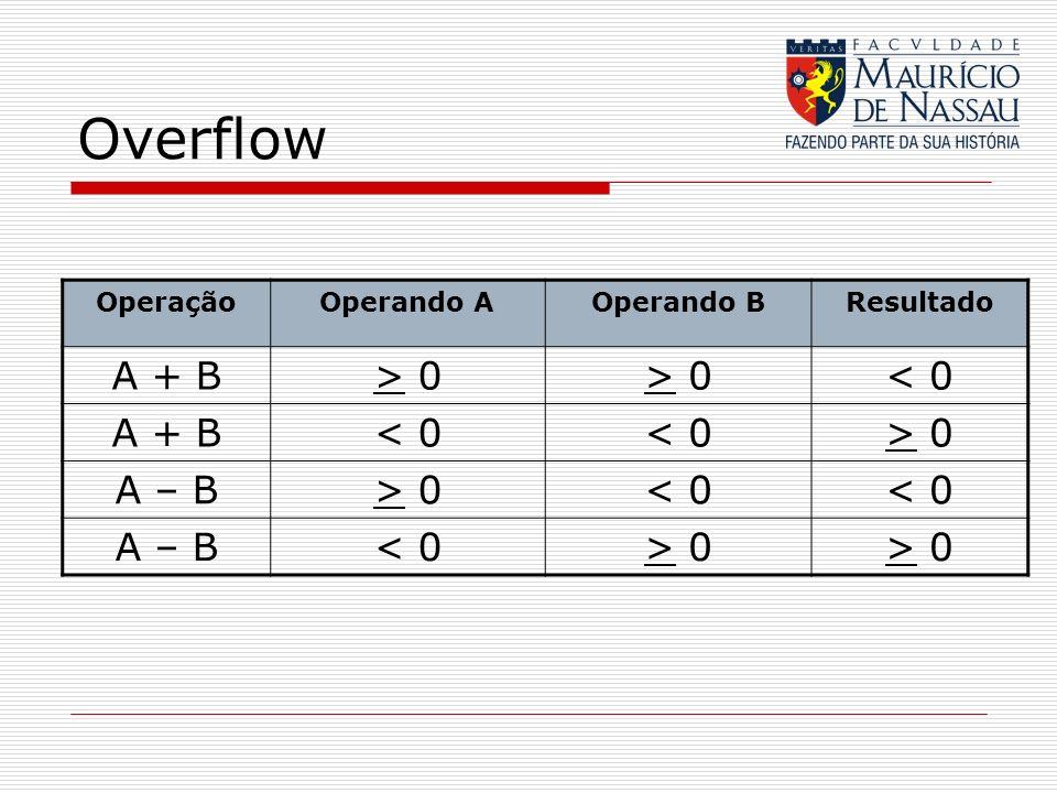Overflow OperaçãoOperando AOperando BResultado A + B> 0 < 0 A + B< 0 > 0 A – B> 0< 0 A – B< 0> 0
