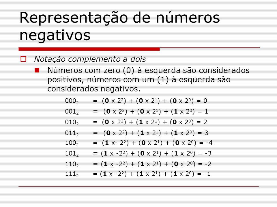 Representação de números negativos Notação complemento a dois Números com zero (0) à esquerda são considerados positivos, números com um (1) à esquerd