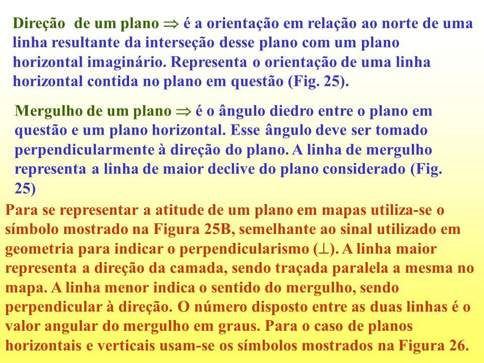 Direção de um plano é a orientação em relação ao norte de uma linha resultante da interseção desse plano com um plano horizontal imaginário. Represent