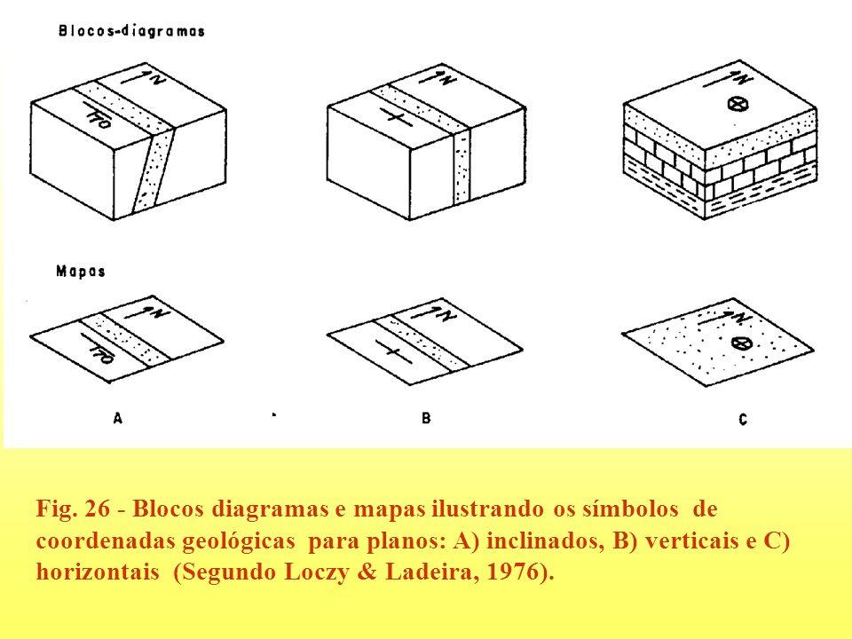 Fig. 26 - Blocos diagramas e mapas ilustrando os símbolos de coordenadas geológicas para planos: A) inclinados, B) verticais e C) horizontais (Segundo