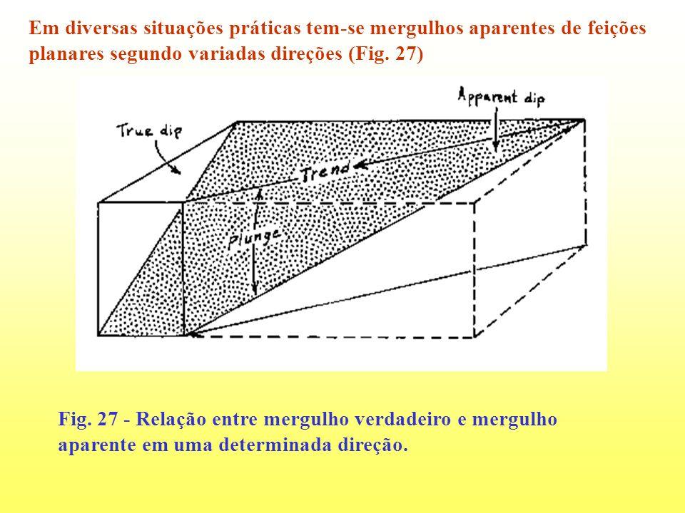 Em diversas situações práticas tem-se mergulhos aparentes de feições planares segundo variadas direções (Fig. 27) Fig. 27 - Relação entre mergulho ver