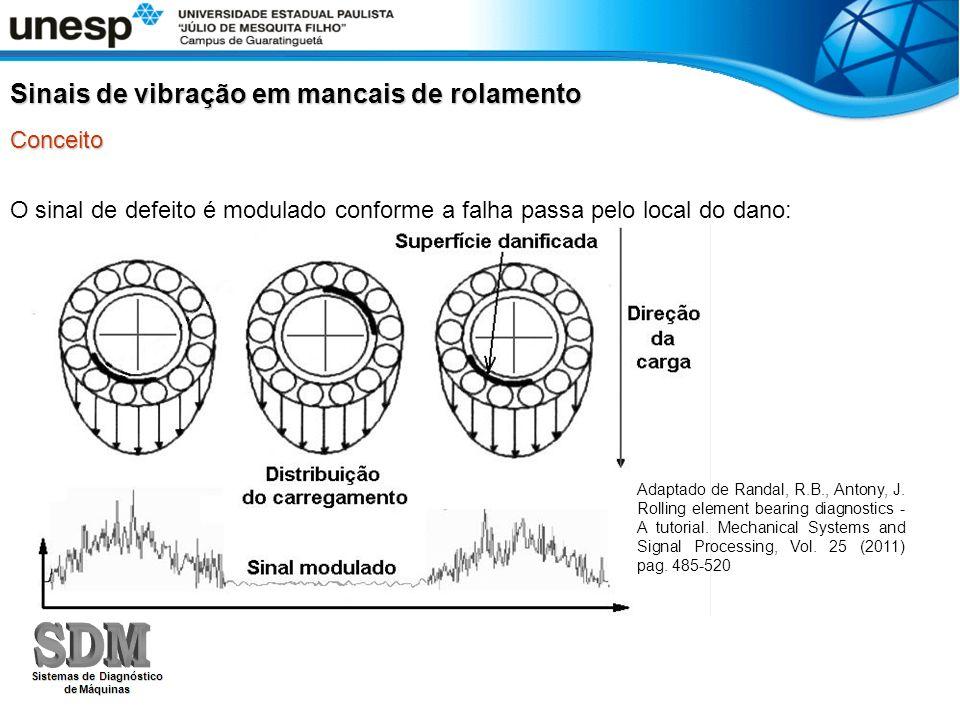 O sinal de defeito é modulado conforme a falha passa pelo local do dano: Sinais de vibração em mancais de rolamento Conceito Adaptado de Randal, R.B.,