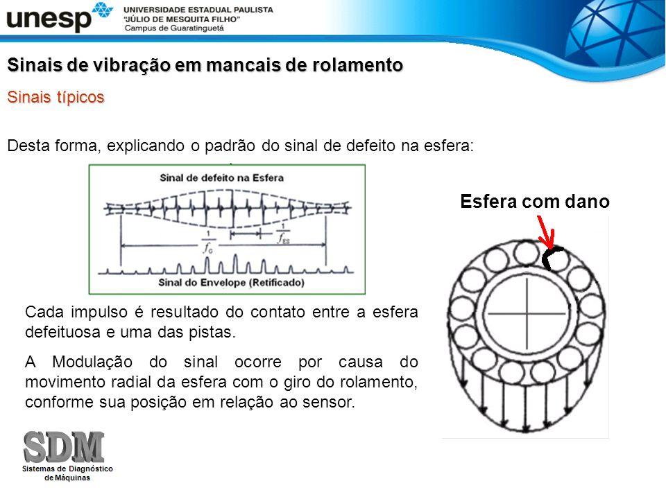 Desta forma, explicando o padrão do sinal de defeito na esfera: Sinais de vibração em mancais de rolamento Sinais típicos Cada impulso é resultado do contato entre a esfera defeituosa e uma das pistas.