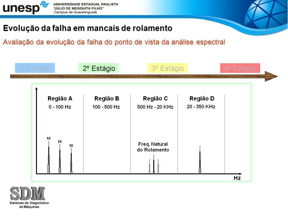 1º Estágio 2º Estágio 3º Estágio 4º Estágio Evolução da falha em mancais de rolamento Avaliação da evolução da falha do ponto de vista da análise espe