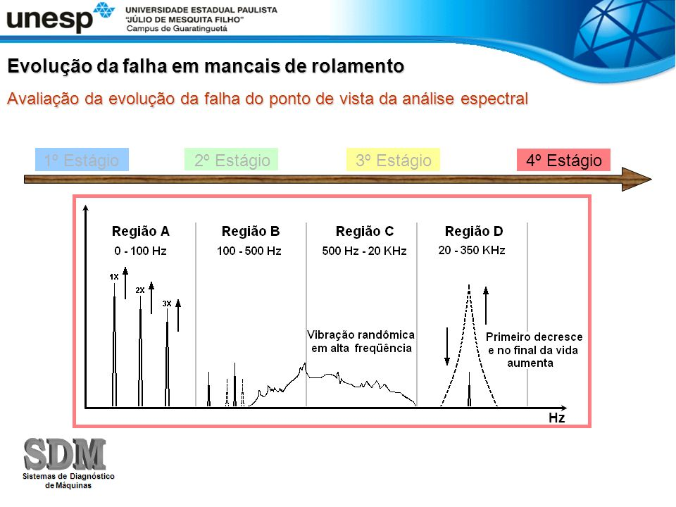 1º Estágio 2º Estágio 3º Estágio 4º Estágio Evolução da falha em mancais de rolamento Avaliação da evolução da falha do ponto de vista da análise espectral Hz
