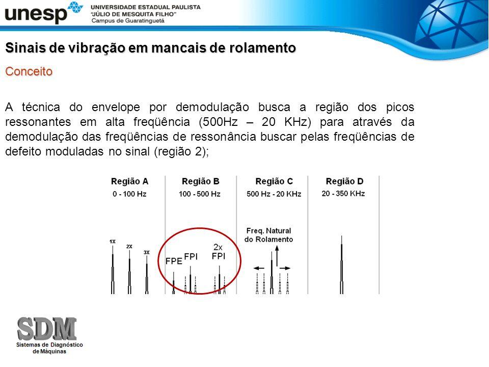 A técnica do envelope por demodulação busca a região dos picos ressonantes em alta freqüência (500Hz – 20 KHz) para através da demodulação das freqüências de ressonância buscar pelas freqüências de defeito moduladas no sinal (região 2); Sinais de vibração em mancais de rolamento Conceito