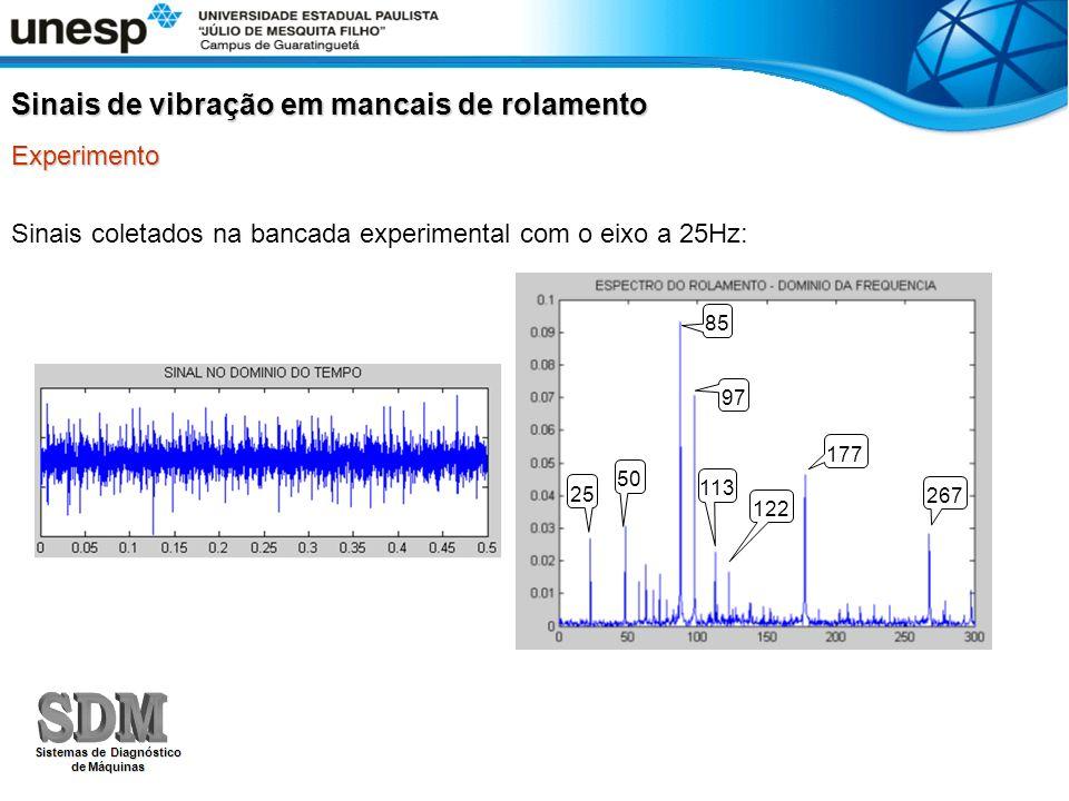 Sinais coletados na bancada experimental com o eixo a 25Hz: Sinais de vibração em mancais de rolamento Experimento 25 50 85 97 177 113 122 267