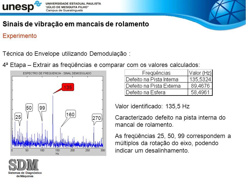 Técnica do Envelope utilizando Demodulação : 4ª Etapa – Extrair as freqüências e comparar com os valores calculados: Sinais de vibração em mancais de rolamento Experimento Valor identificado: 135,5 Hz Caracterizado defeito na pista interna do mancal de rolamento.