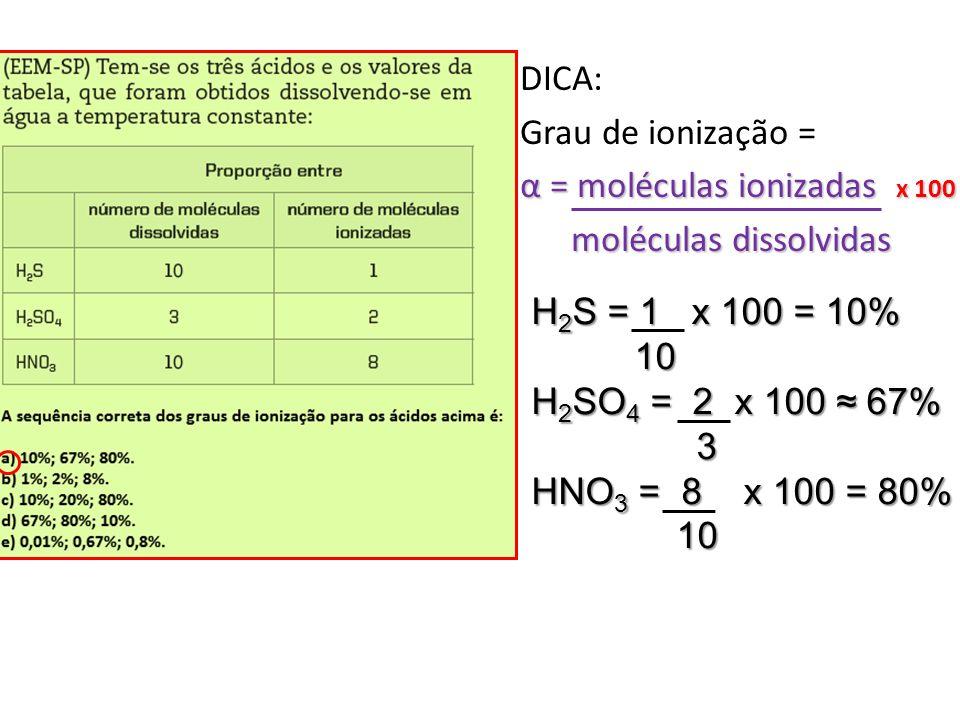 DICA: Grau de ionização = α = moléculas ionizadas x 100 moléculas dissolvidas moléculas dissolvidas H 2 S = 1 x 100 = 10% 10 10 H 2 SO 4 = 2 x 100 67%