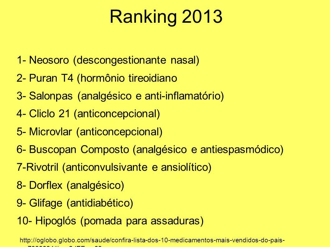 Ranking 2013 1- Neosoro (descongestionante nasal) 2- Puran T4 (hormônio tireoidiano 3- Salonpas (analgésico e anti-inflamatório) 4- Cliclo 21 (anticon