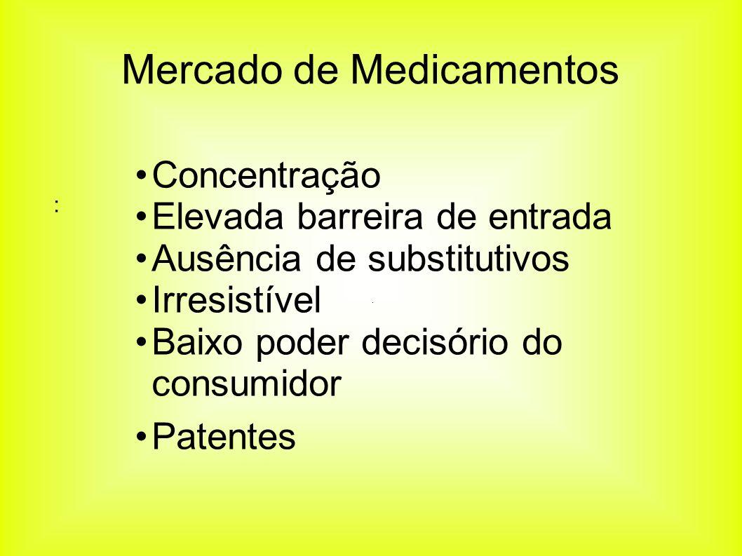 Concentração Elevada barreira de entrada Ausência de substitutivos Irresistível Baixo poder decisório do consumidor Patentes : Mercado de Medicamentos
