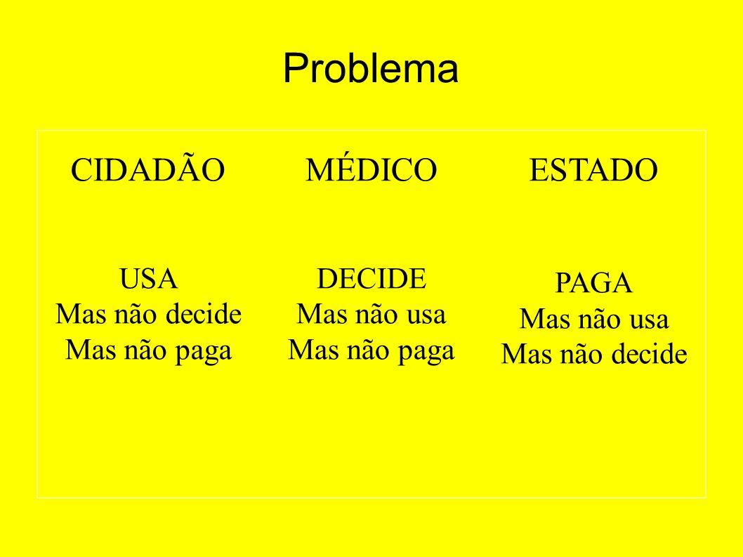 Problema CIDADÃO USA Mas não decide Mas não paga MÉDICO DECIDE Mas não usa Mas não paga ESTADO PAGA Mas não usa Mas não decide