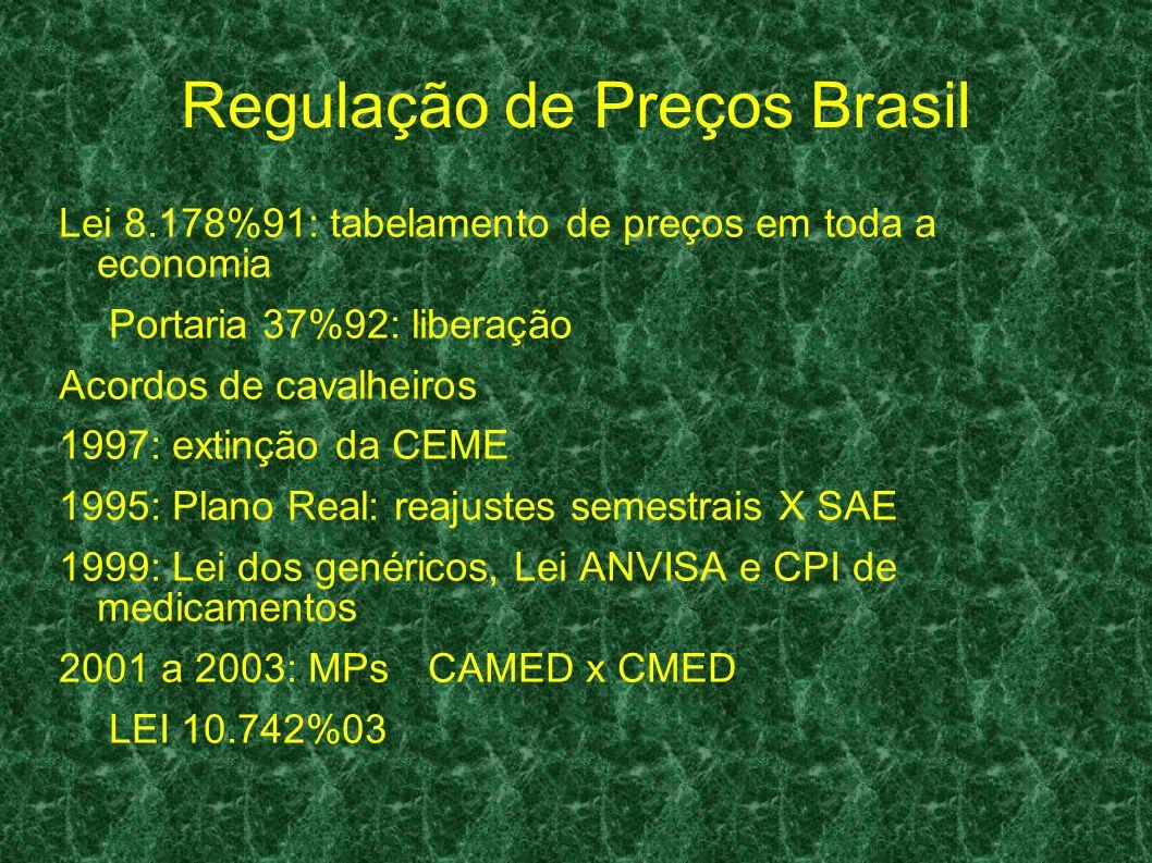 Regulação de Preços Brasil Lei 8.178%91: tabelamento de preços em toda a economia Portaria 37%92: liberação Acordos de cavalheiros 1997: extinção da C