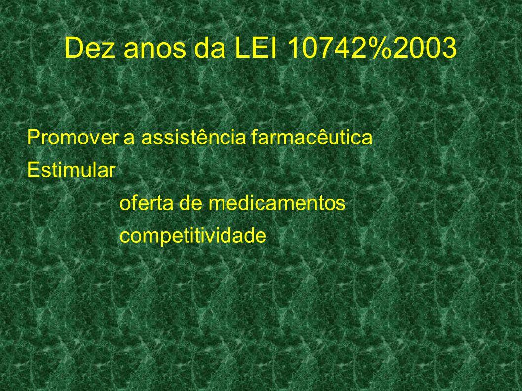 Dez anos da LEI 10742%2003 Promover a assistência farmacêutica Estimular oferta de medicamentos competitividade