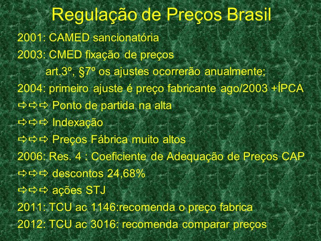 Regulação de Preços Brasil 2001: CAMED sancionatória 2003: CMED fixação de preços art.3º, §7º os ajustes ocorrerão anualmente; 2004: primeiro ajuste é