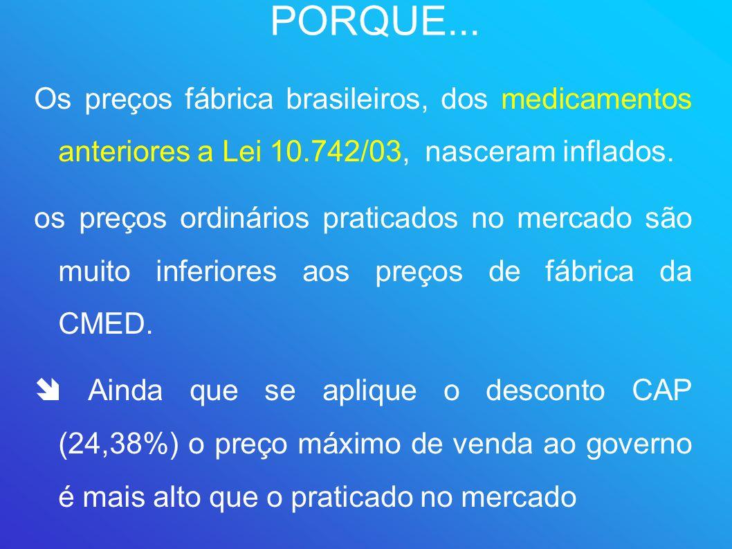 PORQUE... Os preços fábrica brasileiros, dos medicamentos anteriores a Lei 10.742/03, nasceram inflados. os preços ordinários praticados no mercado sã