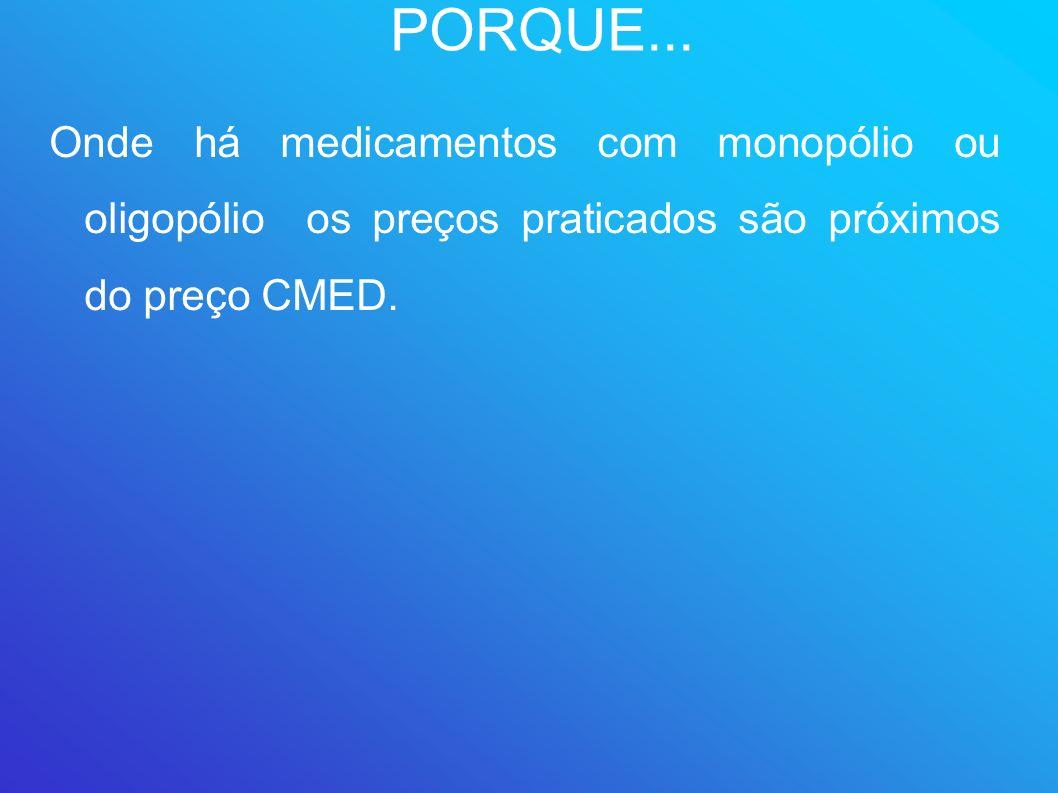 PORQUE... Onde há medicamentos com monopólio ou oligopólio os preços praticados são próximos do preço CMED.