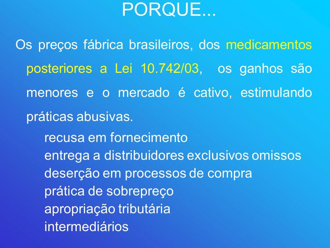 PORQUE... Os preços fábrica brasileiros, dos medicamentos posteriores a Lei 10.742/03, os ganhos são menores e o mercado é cativo, estimulando prática