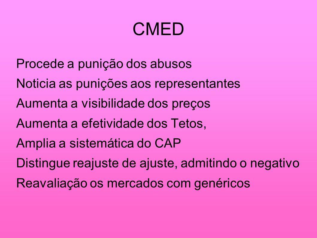 CMED Procede a punição dos abusos Noticia as punições aos representantes Aumenta a visibilidade dos preços Aumenta a efetividade dos Tetos, Amplia a s