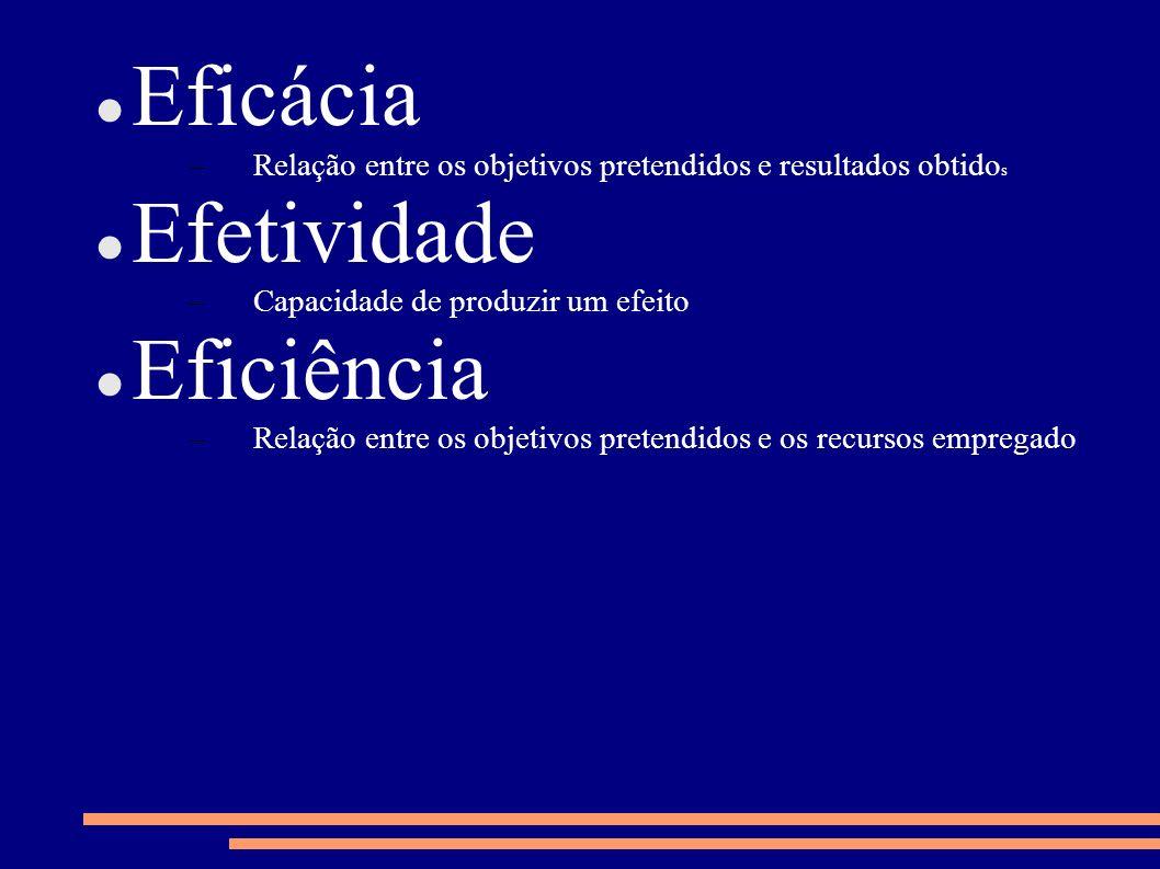 Eficácia –Relação entre os objetivos pretendidos e resultados obtido s Efetividade –Capacidade de produzir um efeito Eficiência –Relação entre os obje