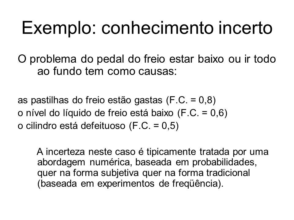 Problema geral Suponha que x é A com grau de confiança x 1 Se a base de conhecimento contém a regra: R1: SE x é A ENTÃO y é B (F.C.