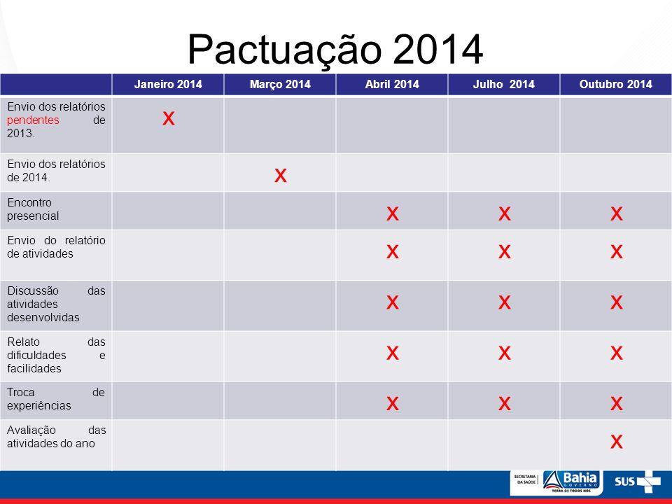 Pactuação 2014 Janeiro 2014Março 2014Abril 2014Julho 2014Outubro 2014 Envio dos relatórios pendentes de 2013. x Envio dos relatórios de 2014. x Encont