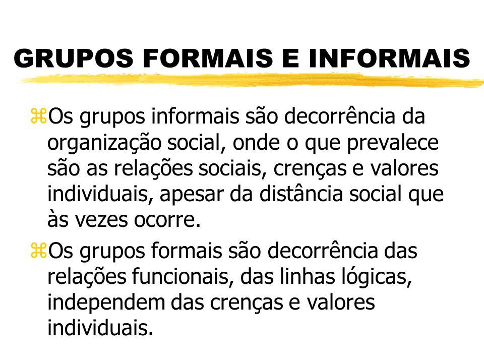 GRUPOS FORMAIS E INFORMAIS zOs grupos informais são decorrência da organização social, onde o que prevalece são as relações sociais, crenças e valores individuais, apesar da distância social que às vezes ocorre.