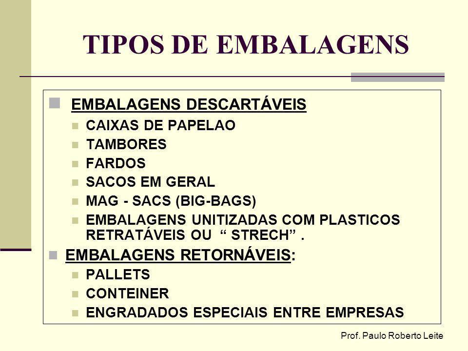 Prof. Paulo Roberto Leite TIPOS DE EMBALAGENS EMBALAGENS DESCARTÁVEIS CAIXAS DE PAPELAO TAMBORES FARDOS SACOS EM GERAL MAG - SACS (BIG-BAGS) EMBALAGEN