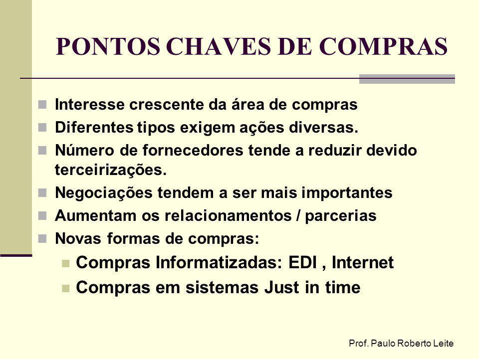 Prof. Paulo Roberto Leite PONTOS CHAVES DE COMPRAS Interesse crescente da área de compras Diferentes tipos exigem ações diversas. Número de fornecedor