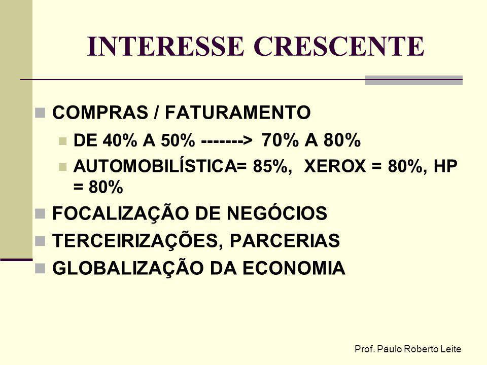 Prof. Paulo Roberto Leite INTERESSE CRESCENTE COMPRAS / FATURAMENTO DE 40% A 50% -------> 70% A 80% AUTOMOBILÍSTICA= 85%, XEROX = 80%, HP = 80% FOCALI