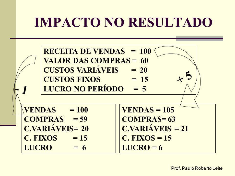 Prof. Paulo Roberto Leite IMPACTO NO RESULTADO RECEITA DE VENDAS = 100 VALOR DAS COMPRAS = 60 CUSTOS VARIÁVEIS = 20 CUSTOS FIXOS = 15 LUCRO NO PERÍODO