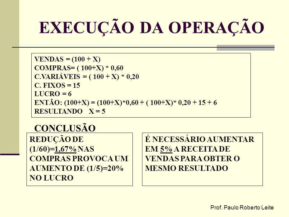 Prof. Paulo Roberto Leite EXECUÇÃO DA OPERAÇÃO VENDAS = (100 + X) COMPRAS= ( 100+X) * 0,60 C.VARIÁVEIS = ( 100 + X) * 0,20 C. FIXOS = 15 LUCRO = 6 ENT