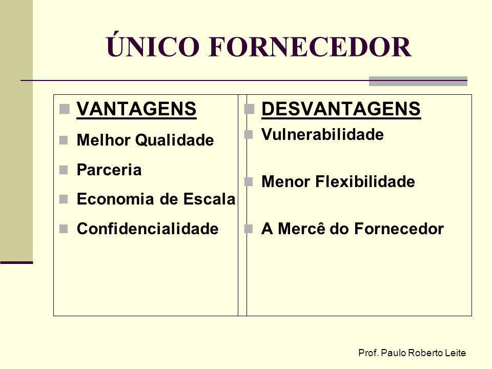 Prof. Paulo Roberto Leite ÚNICO FORNECEDOR VANTAGENS Melhor Qualidade Parceria Economia de Escala Confidencialidade DESVANTAGENS Vulnerabilidade Menor