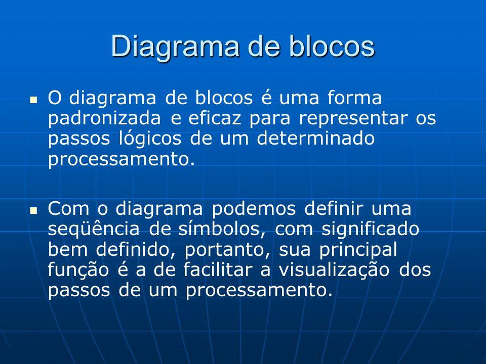 Diagrama de blocos O diagrama de blocos é uma forma padronizada e eficaz para representar os passos lógicos de um determinado processamento. Com o dia