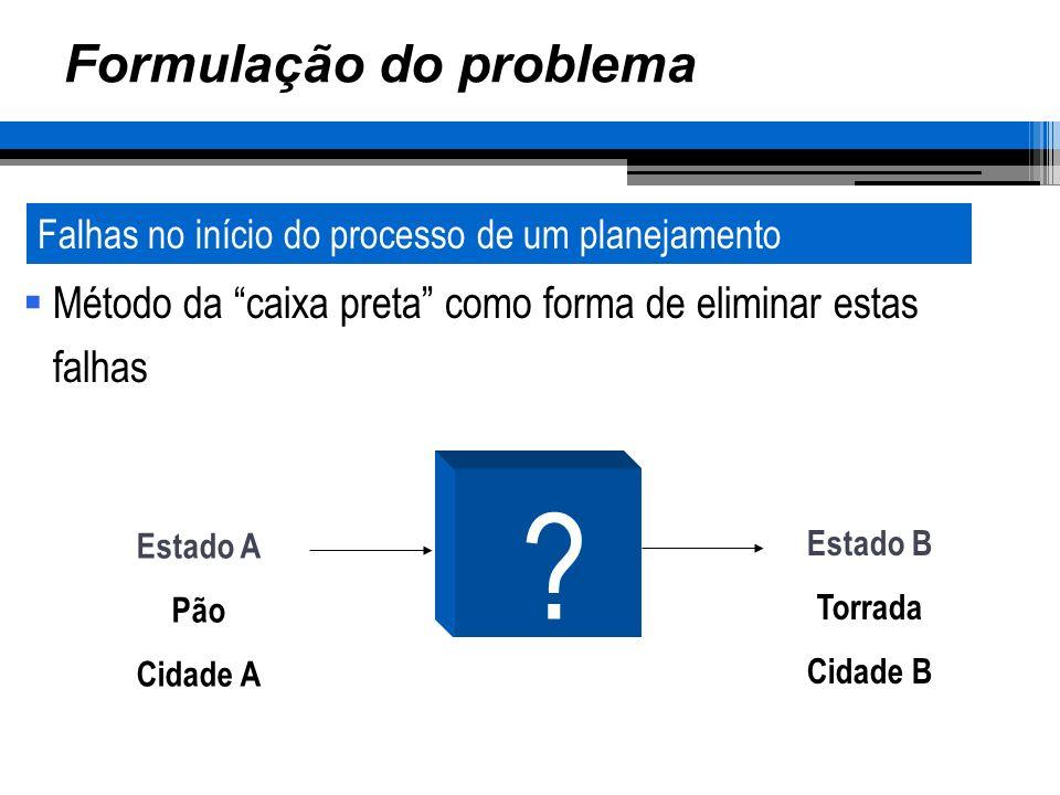 Formulação do problema Método da caixa preta como forma de eliminar estas falhas Falhas no início do processo de um planejamento Estado A Pão Cidade A Estado B Torrada Cidade B