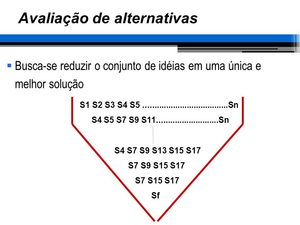 Avaliação de alternativas Busca-se reduzir o conjunto de idéias em uma única e melhor solução S1 S2 S3 S4 S5.....................................Sn S4 S5 S7 S9 S11...........................Sn S4 S7 S9 S13 S15 S17 S7 S9 S15 S17 S7 S15 S17 Sf