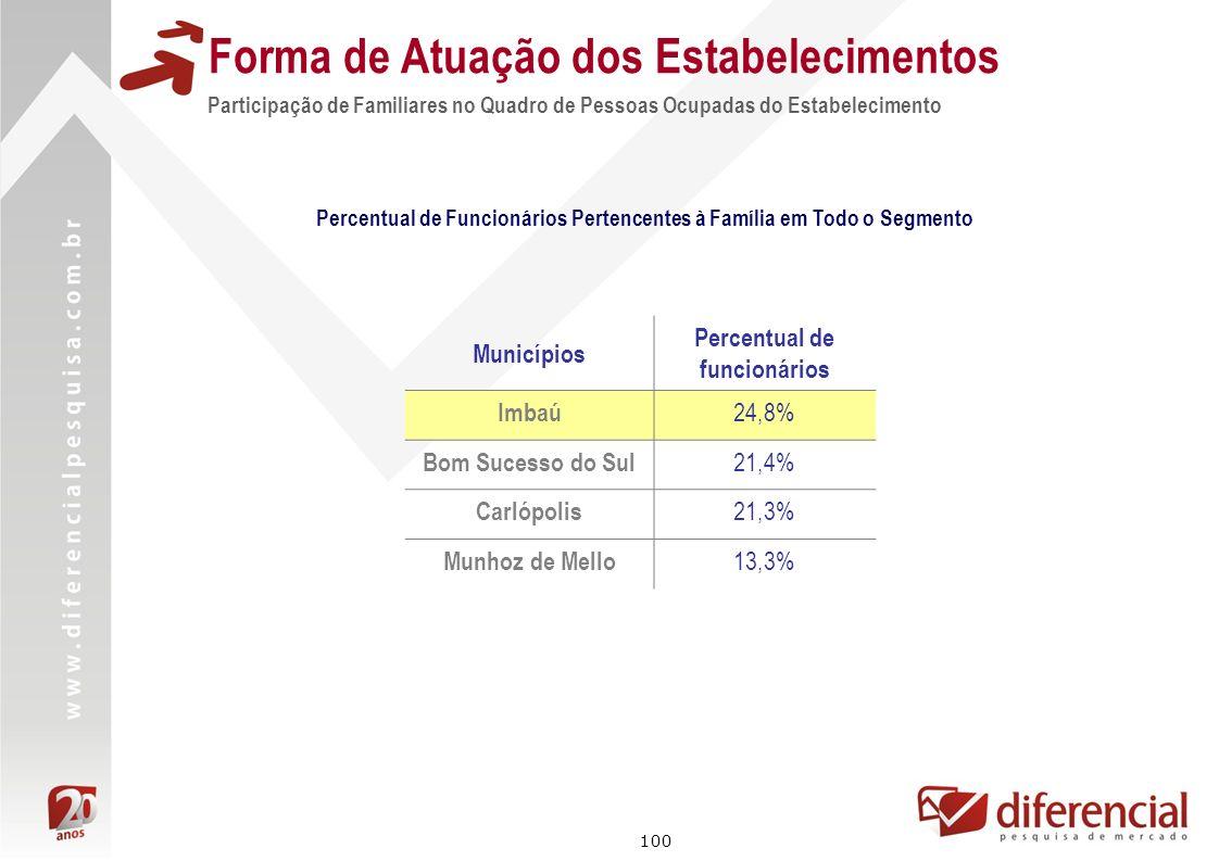 100 Forma de Atuação dos Estabelecimentos Participação de Familiares no Quadro de Pessoas Ocupadas do Estabelecimento Percentual de Funcionários Perte