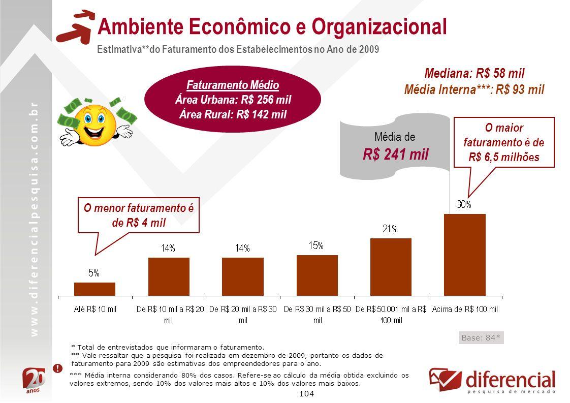 104 Estimativa**do Faturamento dos Estabelecimentos no Ano de 2009 Ambiente Econômico e Organizacional Base: 84* * Total de entrevistados que informar