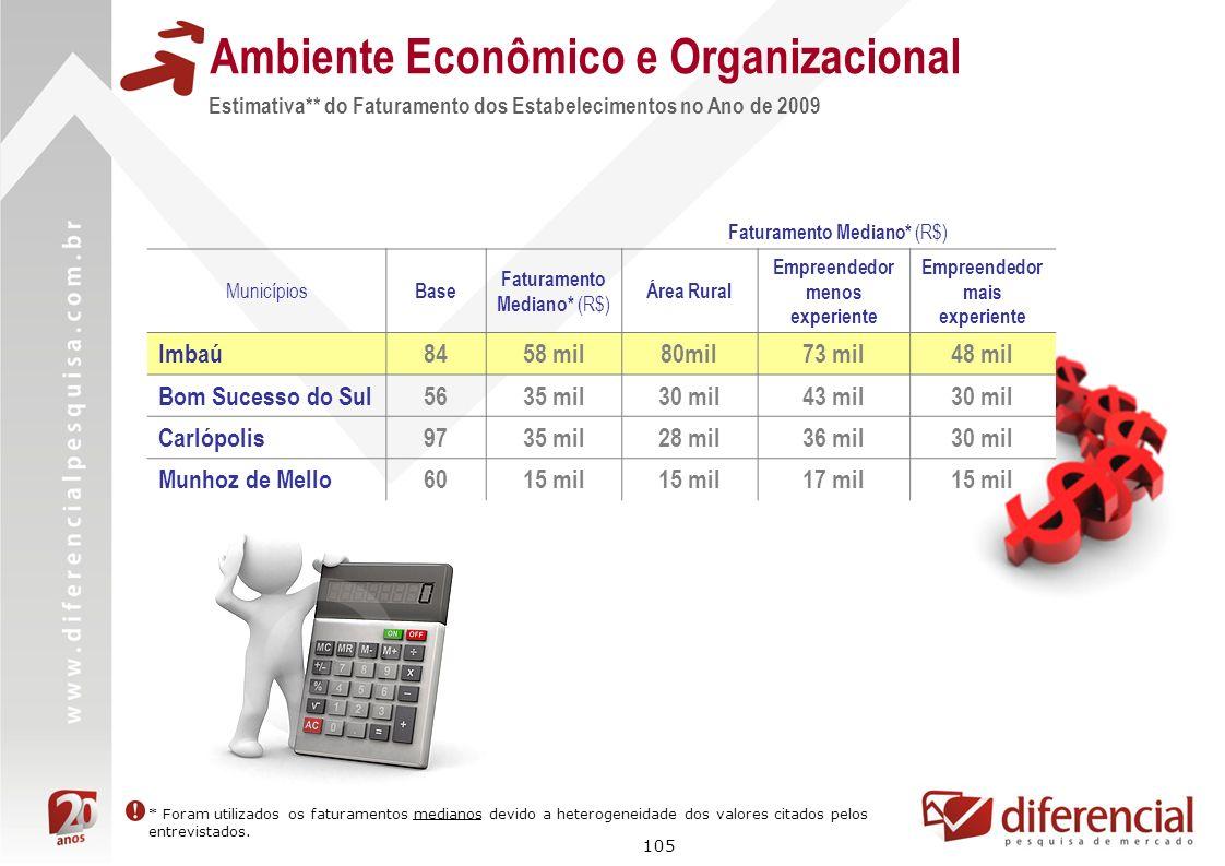 105 Estimativa** do Faturamento dos Estabelecimentos no Ano de 2009 Ambiente Econômico e Organizacional Faturamento Mediano* (R$) Municípios Base Fatu