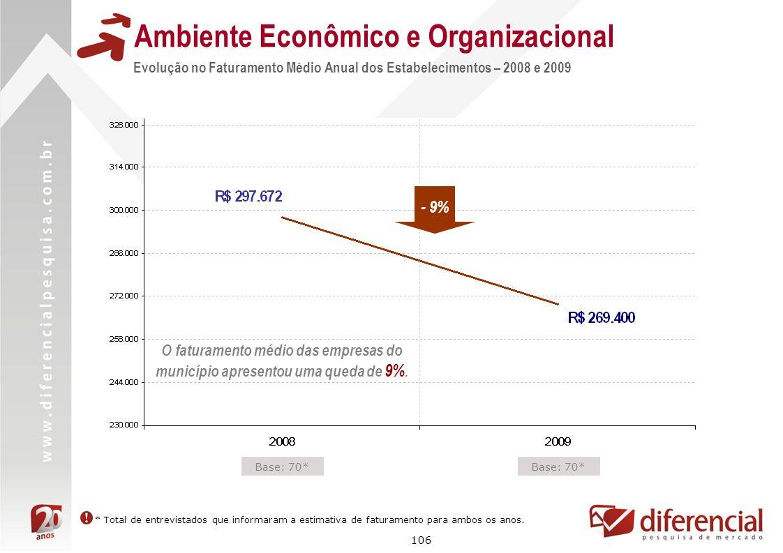 106 Evolução no Faturamento Médio Anual dos Estabelecimentos – 2008 e 2009 Ambiente Econômico e Organizacional Base: 70* O faturamento médio das empre