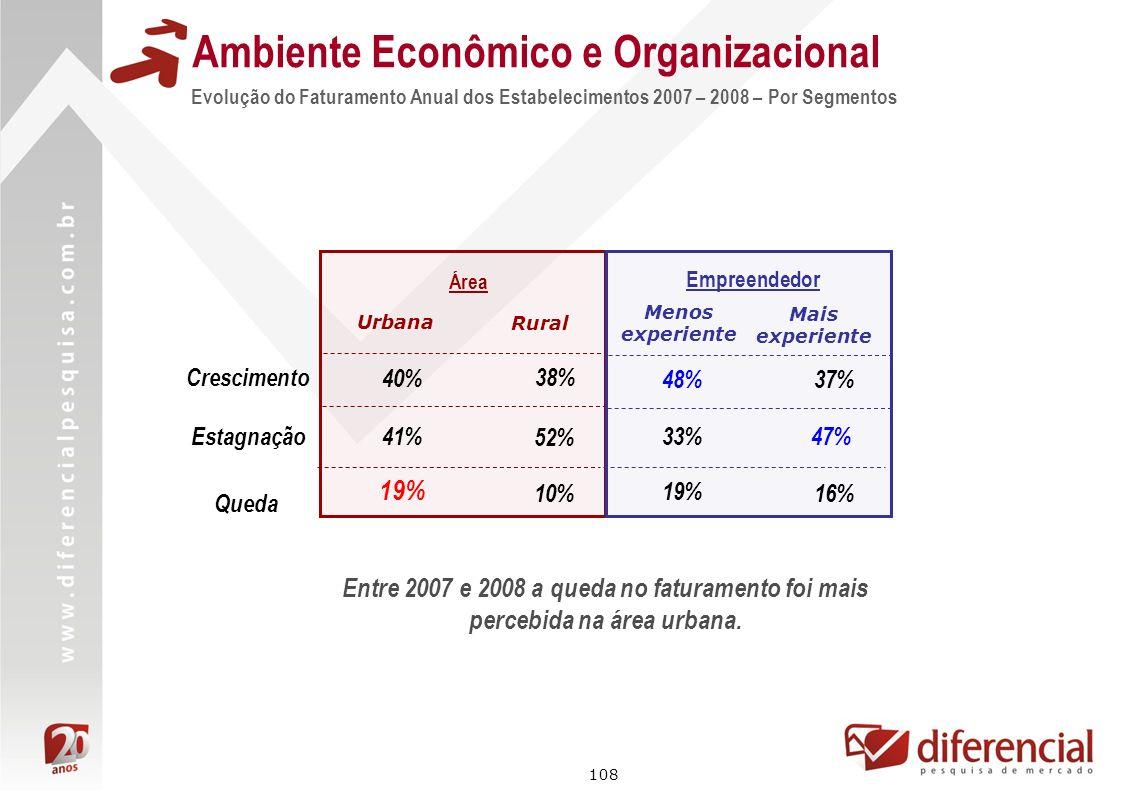 108 Evolução do Faturamento Anual dos Estabelecimentos 2007 – 2008 – Por Segmentos Ambiente Econômico e Organizacional Área 40% 41% Urbana Rural 38% 5