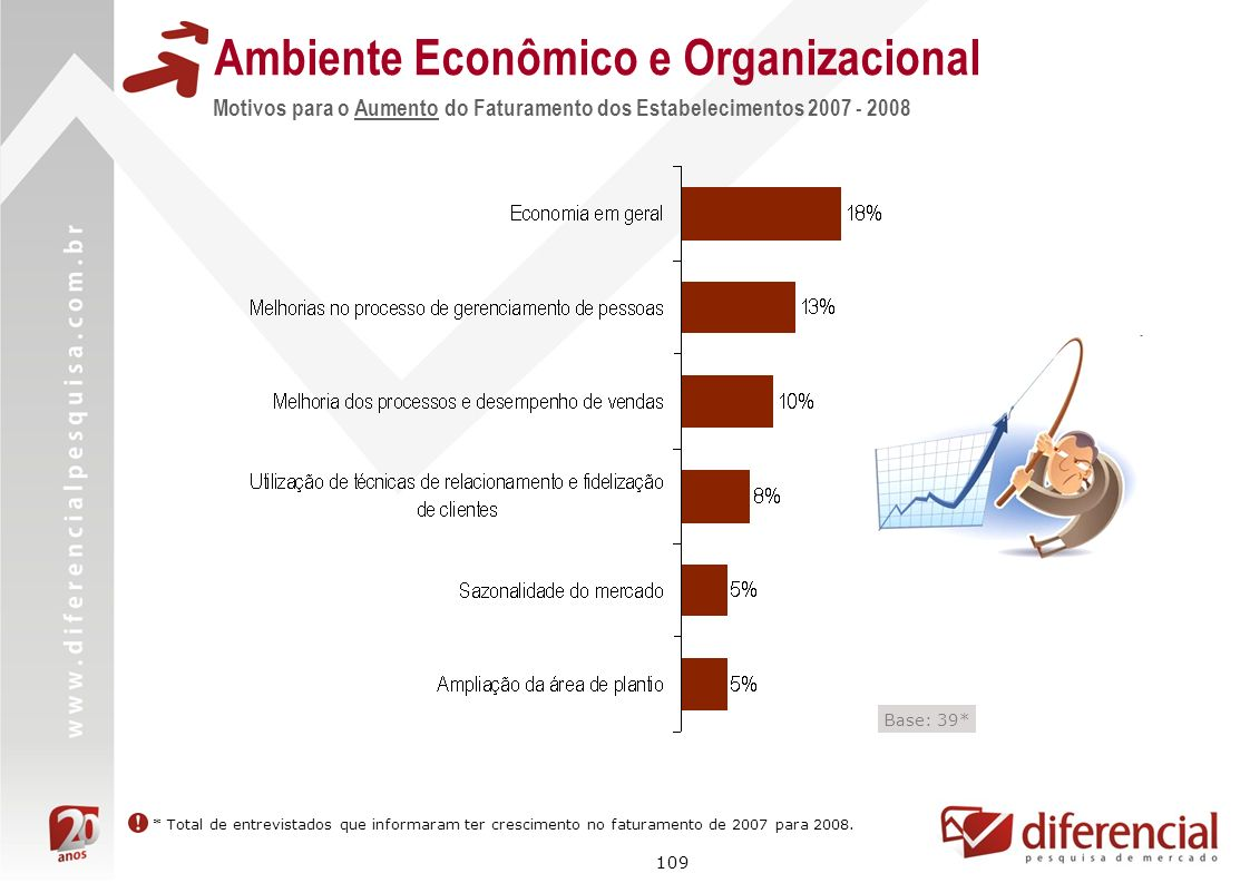 109 Motivos para o Aumento do Faturamento dos Estabelecimentos 2007 - 2008 Base: 39* Ambiente Econômico e Organizacional * Total de entrevistados que