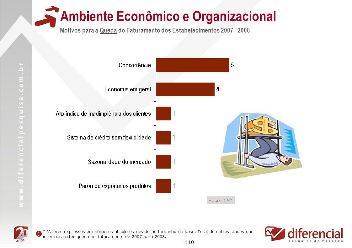 110 Motivos para a Queda do Faturamento dos Estabelecimentos 2007 - 2008 Ambiente Econômico e Organizacional * Valores expressos em números absolutos