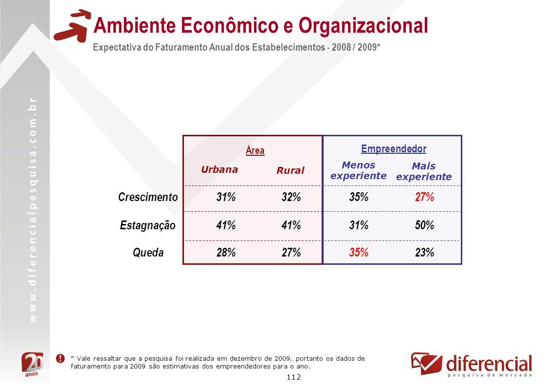 112 Ambiente Econômico e Organizacional Área 31% 41% Urbana Rural 32% 41% Empreendedor 35% 31% Menos experiente Mais experiente 27%Crescimento Queda E