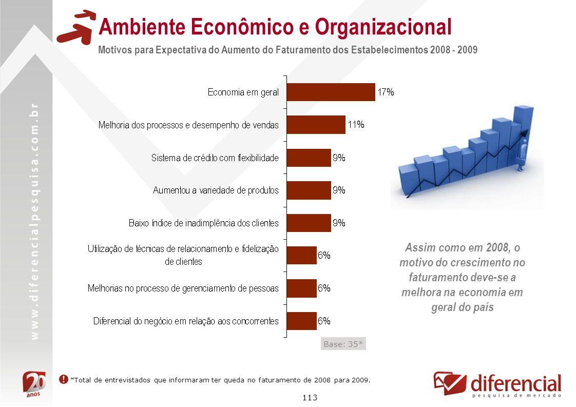 113 Motivos para Expectativa do Aumento do Faturamento dos Estabelecimentos 2008 - 2009 Base: 35* Ambiente Econômico e Organizacional Assim como em 20