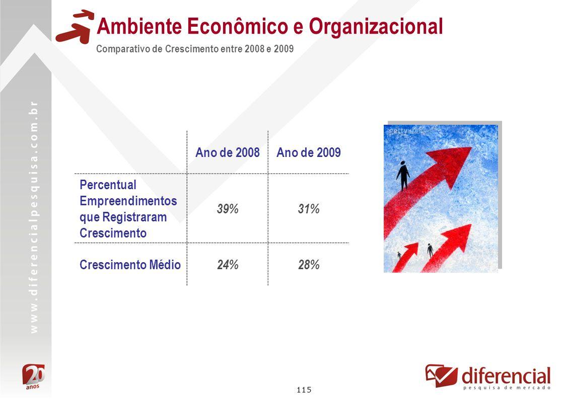 115 Ambiente Econômico e Organizacional Comparativo de Crescimento entre 2008 e 2009 Ano de 2008Ano de 2009 Percentual Empreendimentos que Registraram