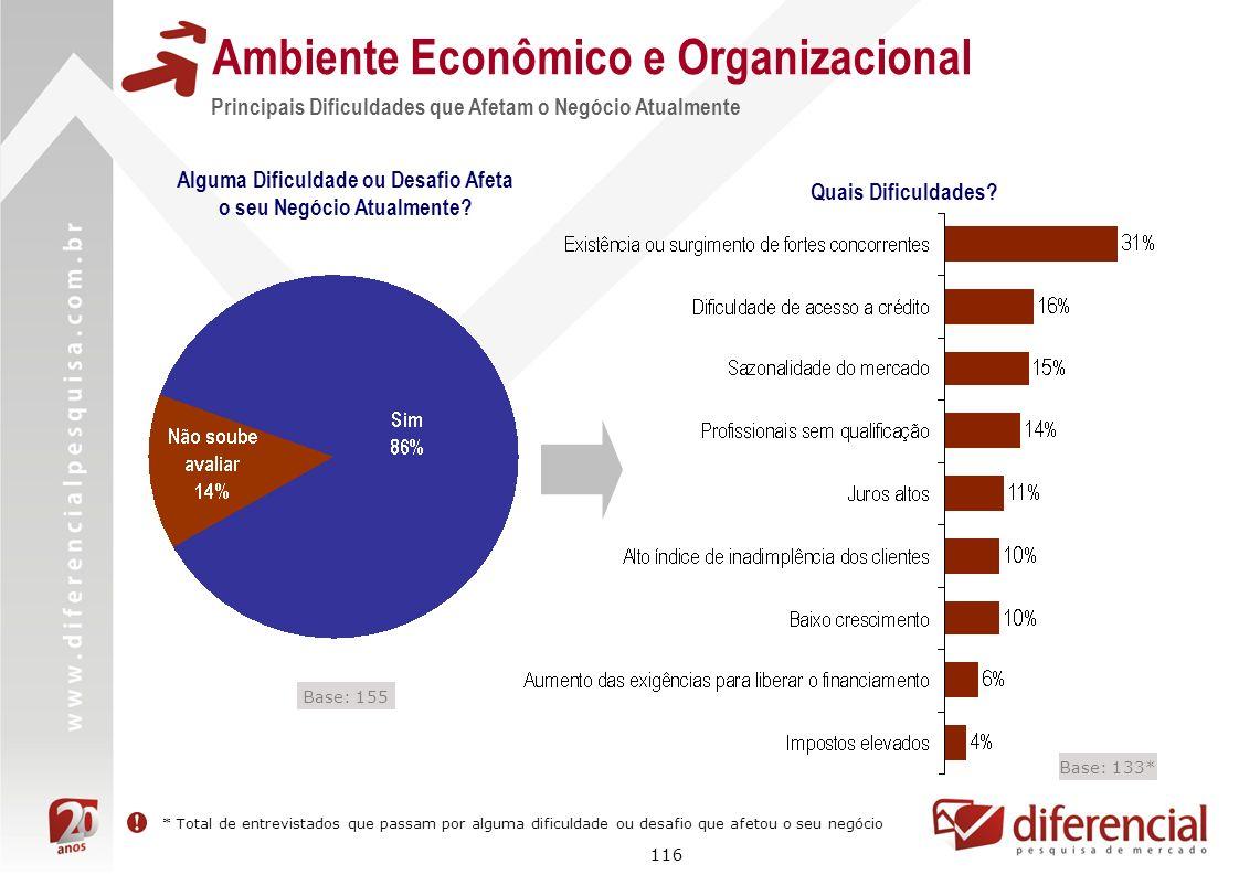 116 Principais Dificuldades que Afetam o Negócio Atualmente Ambiente Econômico e Organizacional Alguma Dificuldade ou Desafio Afeta o seu Negócio Atua