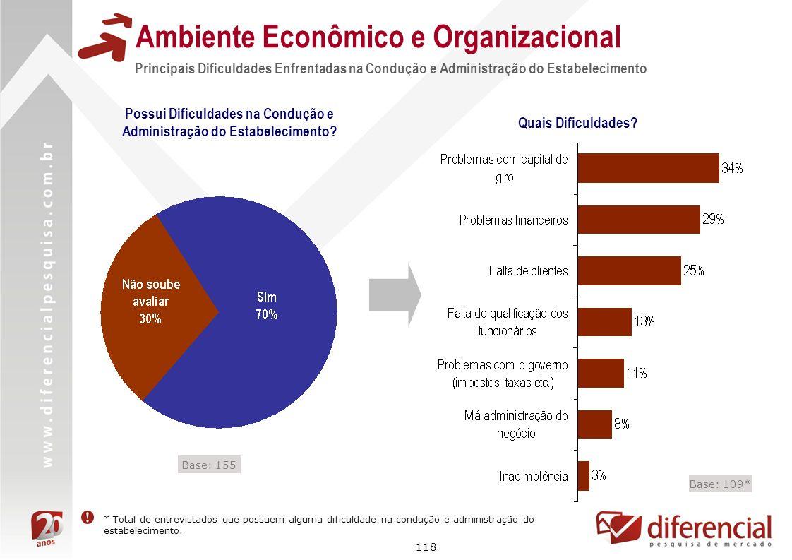 118 Ambiente Econômico e Organizacional Possui Dificuldades na Condução e Administração do Estabelecimento? Principais Dificuldades Enfrentadas na Con